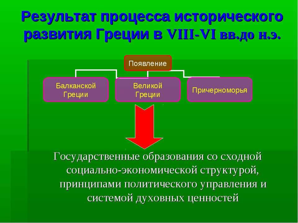 Результат процесса исторического развития Греции в VIII-VI вв.до н.э. Государ...