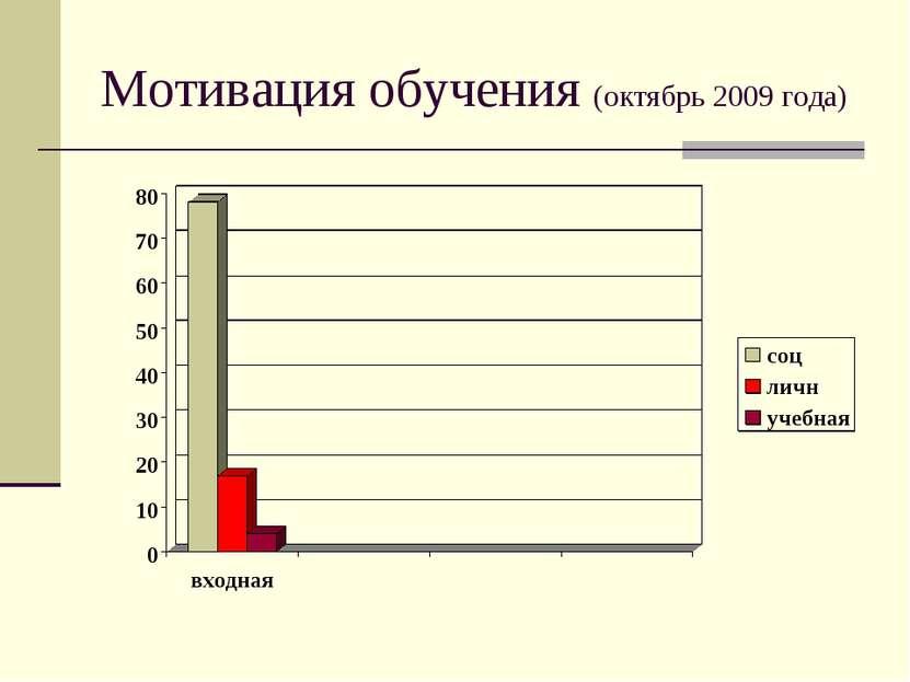 Мотивация обучения (октябрь 2009 года)