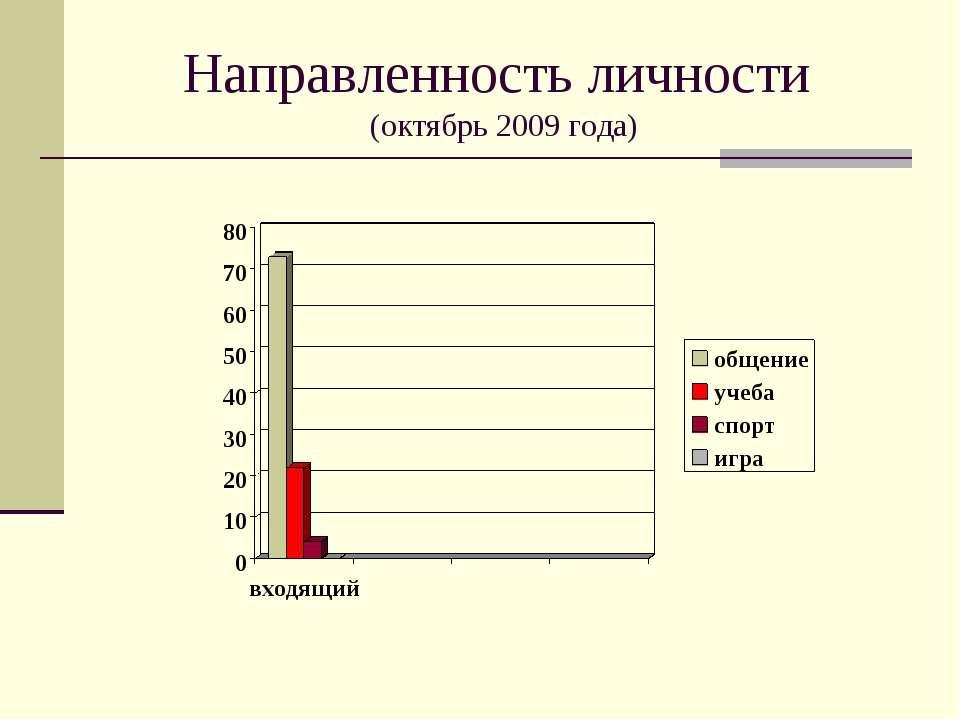 Направленность личности (октябрь 2009 года)