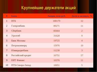 Крупнейшие держатели акций # Банк Акции, млн руб. Доля в активах, % 1 ВТБ 180...