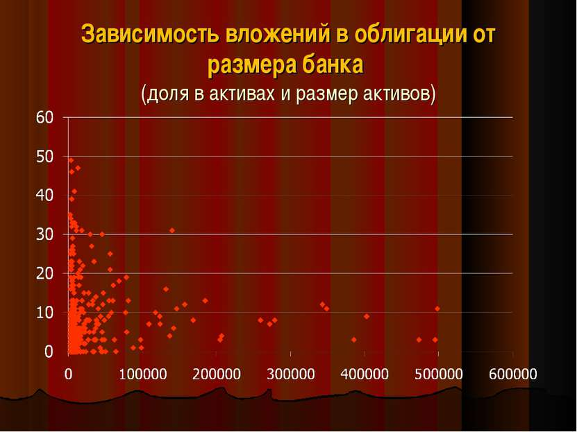 Зависимость вложений в облигации от размера банка (доля в активах и размер ак...
