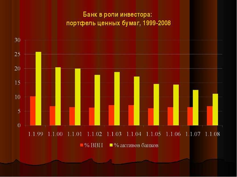 Банк в роли инвестора: портфель ценных бумаг, 1999-2008