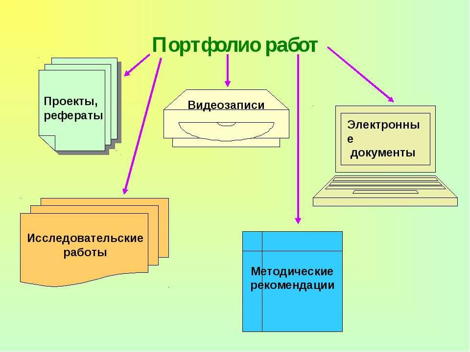 Портфолио работ Электронные документы Проекты, рефераты Видеозаписи Исследова...