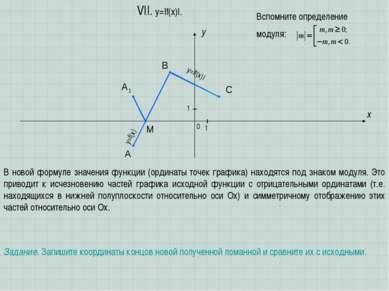 A B C x y 0 1 1 VII. y=|f(x)|. Задание. Запишите координаты концов новой полу...