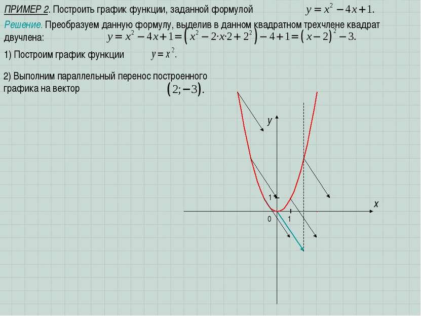 ПРИМЕР 2. Построить график функции, заданной формулой x 1 y 0 1