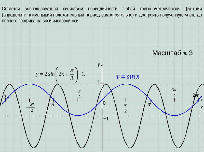 x y 1 0 Масштаб :3 −1 Остается воспользоваться свойством периодичности любой ...