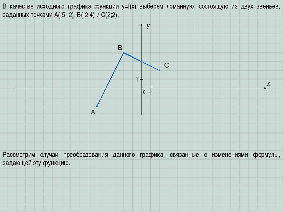 A B C x y 0 1 1 В качестве исходного графика функции y=f(x) выберем ломанную,...