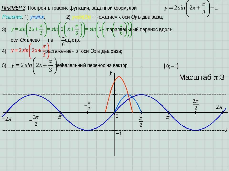 ПРИМЕР 3. Построить график функции, заданной формулой x y 1 0 Масштаб :3 −1 Р...