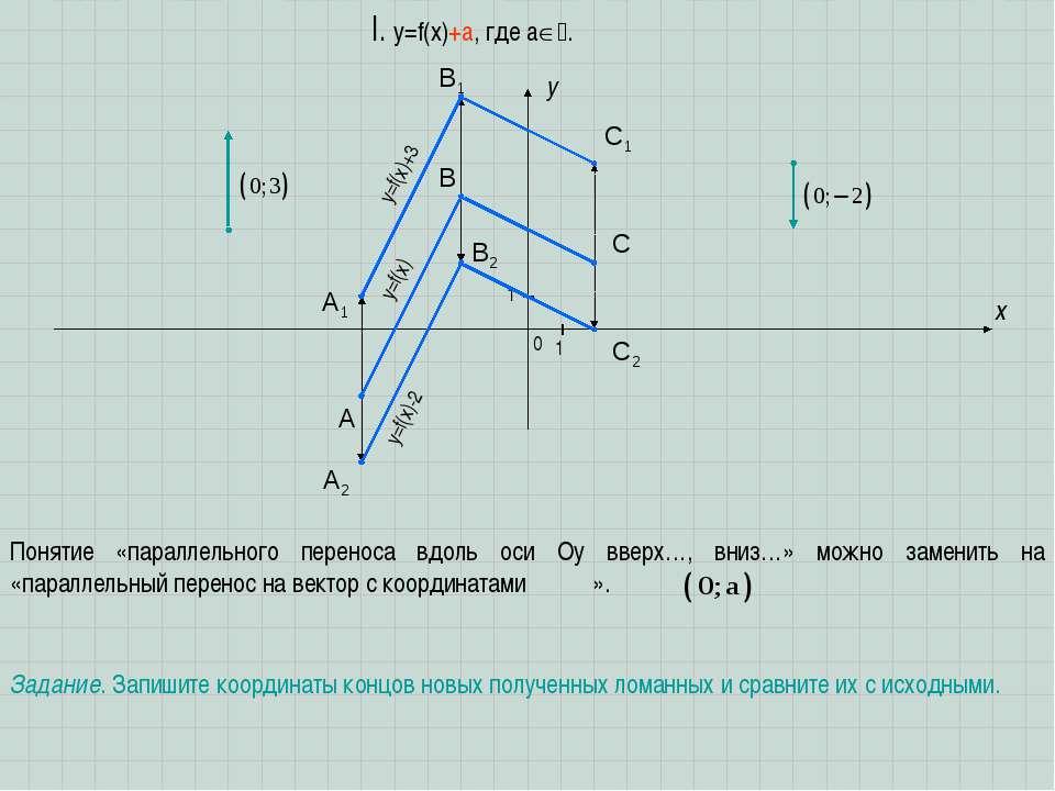 A B C x y I. y=f(x)+a, где a . 1 1 0 Понятие «параллельного переноса вдоль ос...