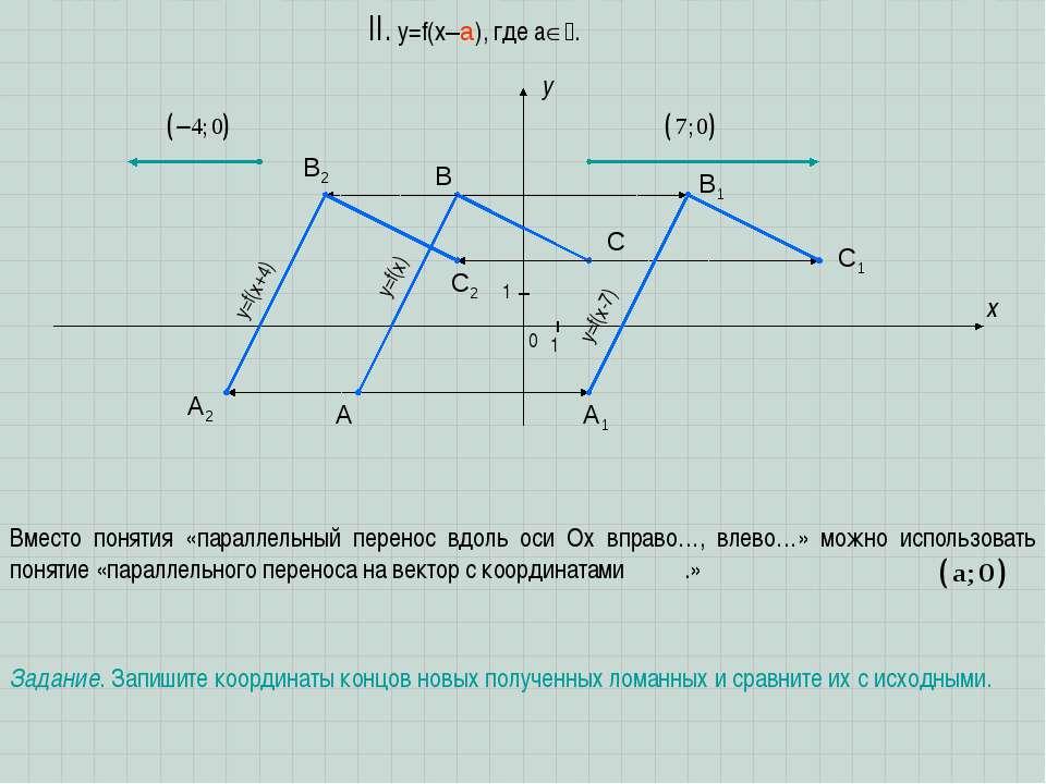 A B C x y 0 1 1 II. y=f(x–a), где a . Вместо понятия «параллельный перенос вд...