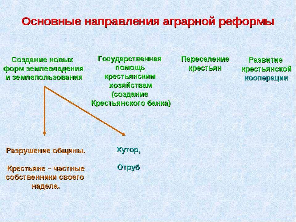 Основные направления аграрной реформы Разрушение общины. Крестьяне – частные ...