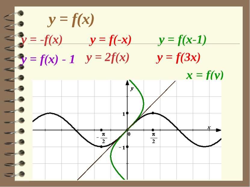 y = f(x) у = -f(x) y = f(-x) y = f(x-1) у = f(x) - 1 у = 2f(x) y = f(3x) x = ...