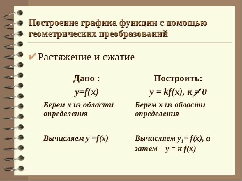 Построение графика функции с помощью геометрических преобразований Растяжение...