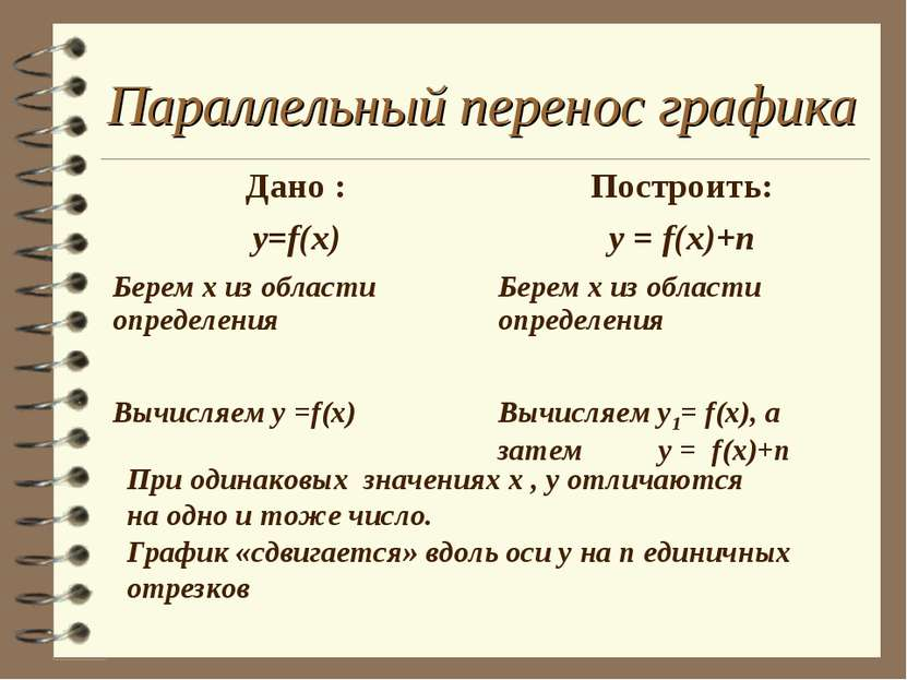 Параллельный перенос графика При одинаковых значениях х , у отличаются на одн...