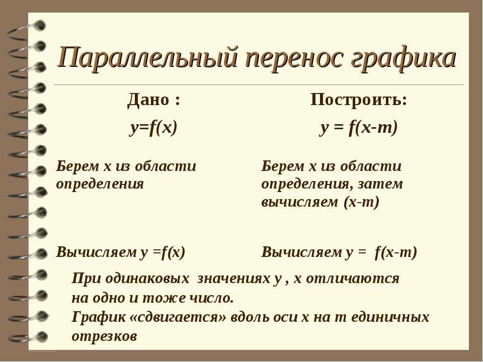 Параллельный перенос графика При одинаковых значениях у , х отличаются на одн...