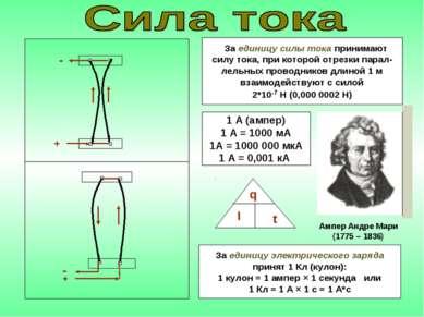 + - + - За единицу силы тока принимают силу тока, при которой отрезки парал- ...