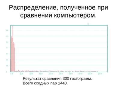 Распределение, полученное при сравнении компьютером. Результат сравнения 300 ...