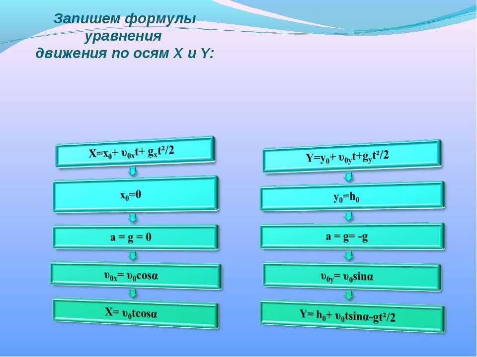 Запишем формулы уравнения движения по осям Х и Y: