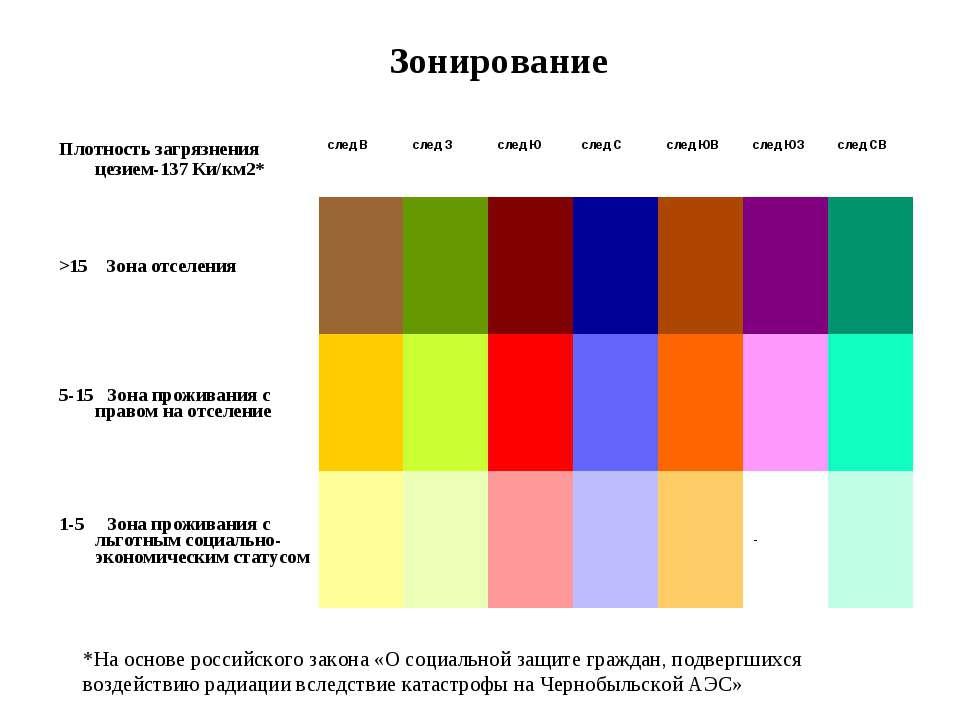 Зонирование *На основе российского закона «О социальной защите граждан, подве...