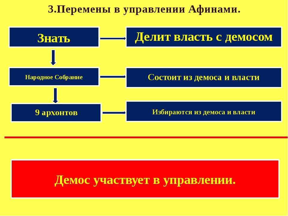 3.Перемены в управлении Афинами. Знать Делит власть с демосом Народное Собран...