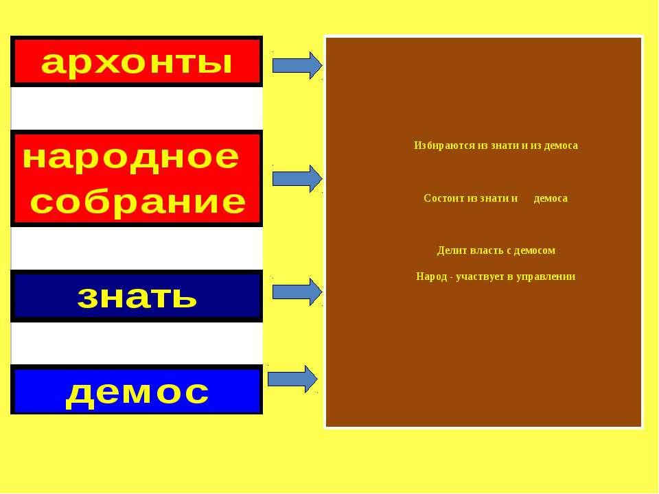 Избираются из знати и из демоса Состоит из знати и демоса Делит власть с демо...