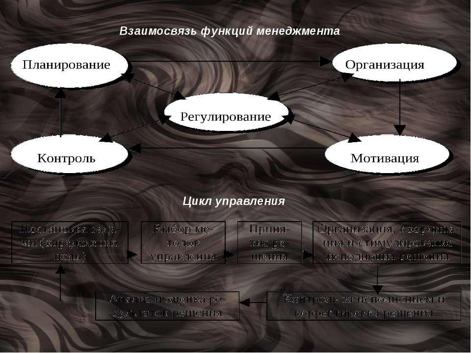Взаимосвязь функций менеджмента Цикл управления