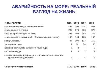 АВАРИЙНОСТЬ НА МОРЕ: РЕАЛЬНЫЙ ВЗГЛЯД НА ЖИЗНЬ ТИПЫ АВАРИЙ 2005 2006 2007 2008...
