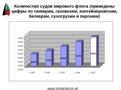Количество судов мирового флота (приведены цифры по танкерам, газовозам, конт...