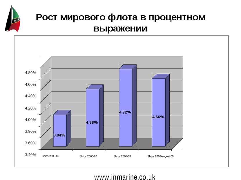 Рост мирового флота в процентном выражении