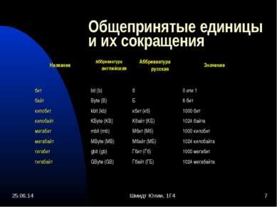 * Шмидт Юлии, 1Г4 * Общепринятые единицы и их сокращения Название Аббревиатур...