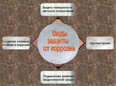 Протекторная Создание сплавов, стойких к коррозии Защита поверхности металла ...
