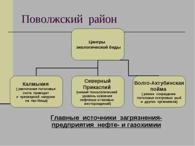 Поволжский район Главные источники загрязнения-предприятия нефте- и газохимии