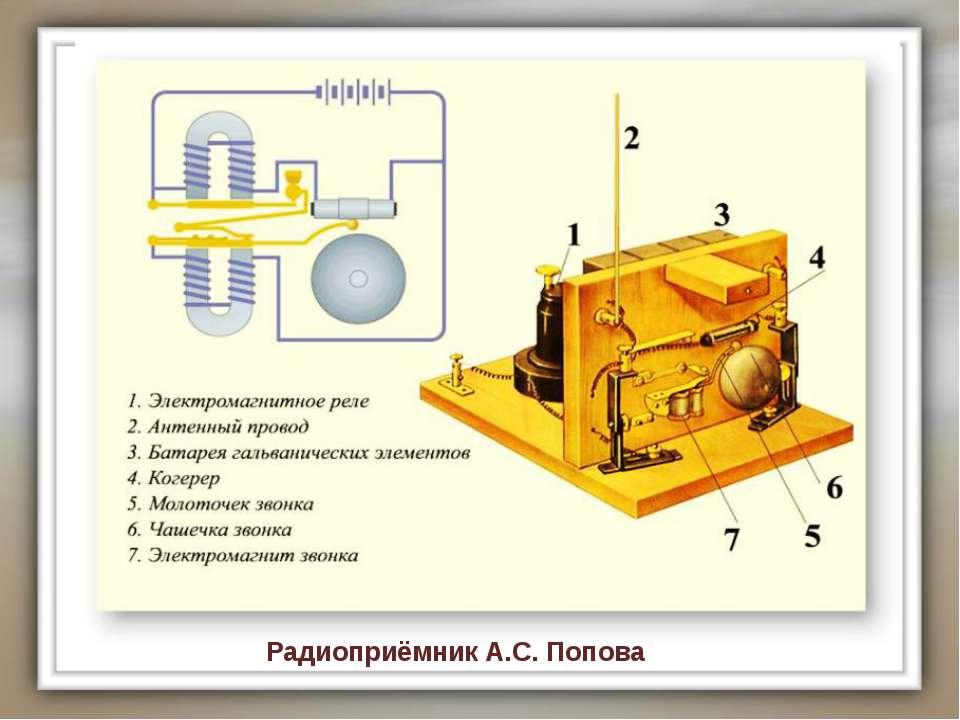 Радиоприёмник А.С. Попова