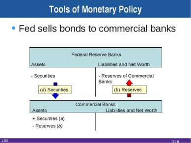 Tools of Monetary Policy Fed sells bonds to commercial banks Federal Reserve ...