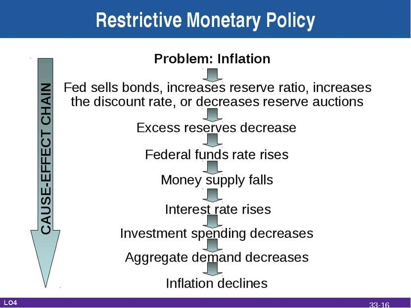 Restrictive Monetary Policy Problem: Inflation Fed sells bonds, increases res...