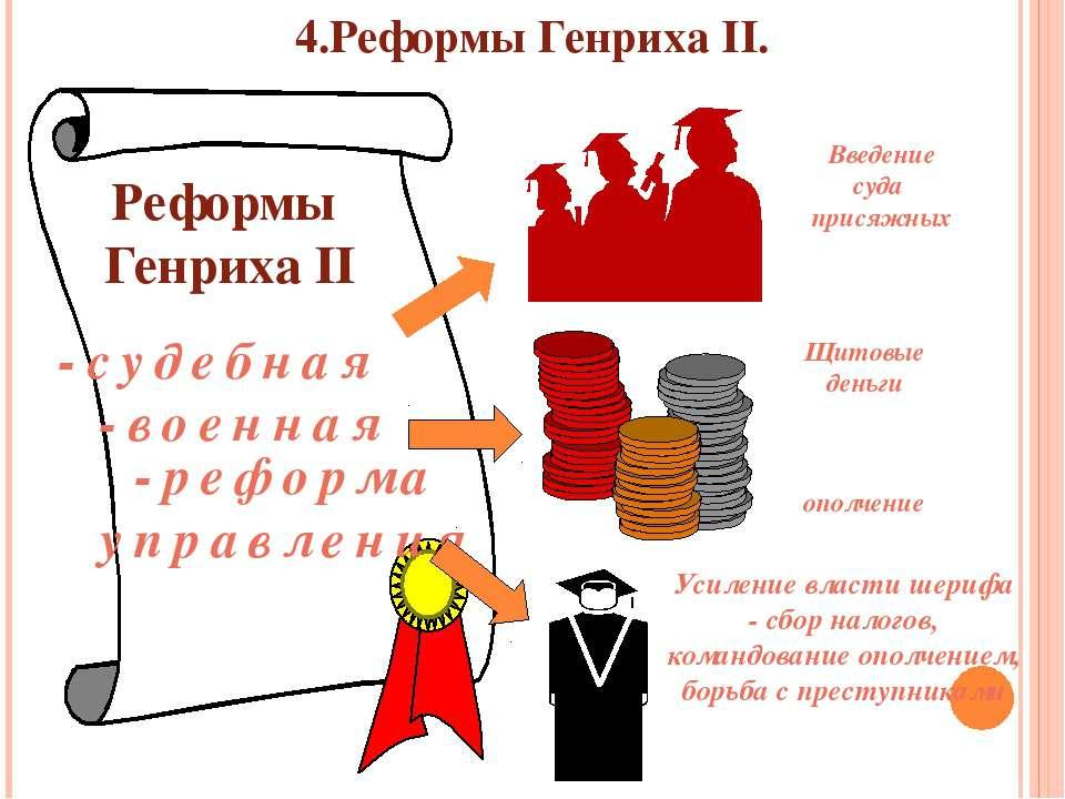 4.Реформы Генриха II. -судебная -военная -реформа управления Реформы Генриха ...