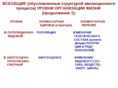 ВСЕОБЩИЕ (обусловленные структурой эволюционного процесса) УРОВНИ ОРГАНИЗАЦИИ...