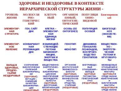 ЗДОРОВЬЕ И НЕЗДОРОВЬЕ В КОНТЕКСТЕ ИЕРАРХИЧЕСКОЙ СТРУКТУРЫ ЖИЗНИ - УРОВЕНЬ ЖИЗ...