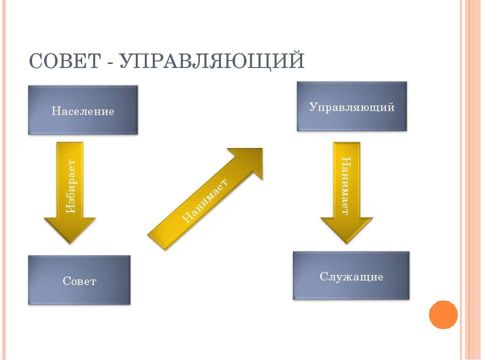 СОВЕТ - УПРАВЛЯЮЩИЙ