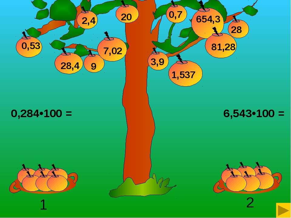 6,543•100 = 0,284•100 = 20 9 28,4 0,7 3,9 654,3 2,4 7,02 0,53 1,537 81,28 28