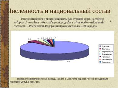 Численность и национальный состав Наиболее многочисленные народы (более 1 млн...