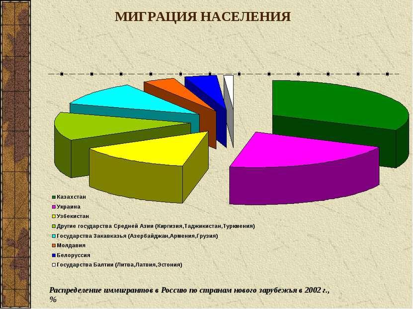 МИГРАЦИЯ НАСЕЛЕНИЯ Распределение иммигрантов в Россию по странам нового заруб...