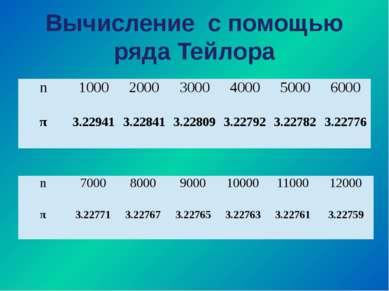 Вычисление с помощью ряда Тейлора n 1000 2000 3000 4000 5000 6000 π 3.22941 3...