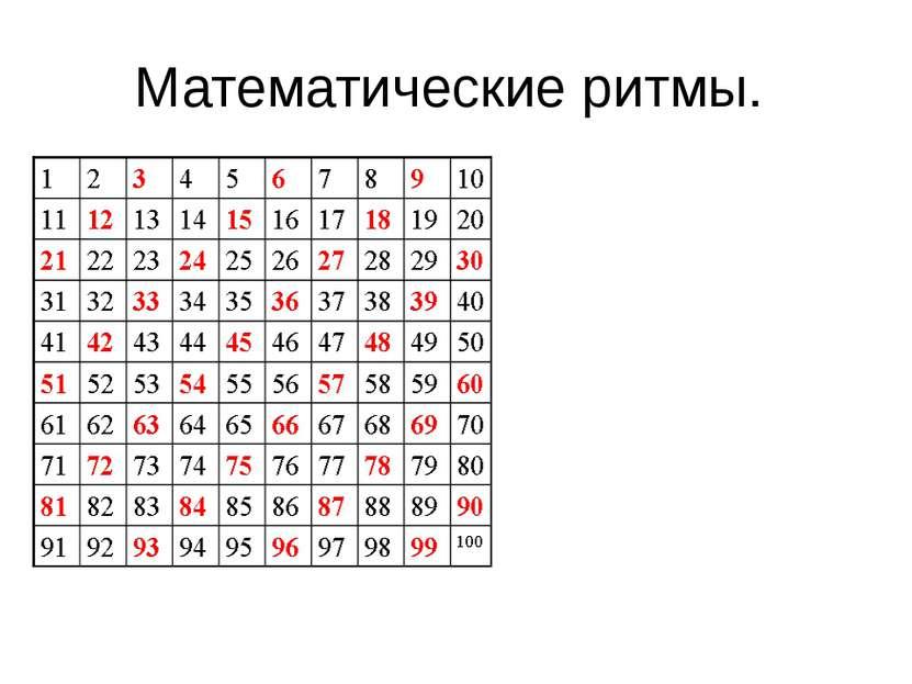 Математические ритмы. Ритм в расположении чисел, равных трём, выглядит так: 0...