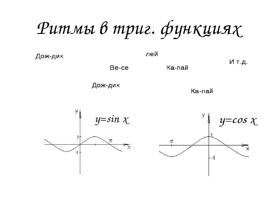 Ритмы в триг. функциях