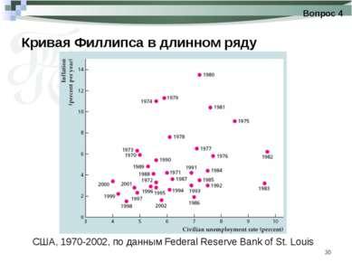 * Кривая Филлипса в длинном ряду Вопрос 4 США, 1970-2002, по данным Federal R...