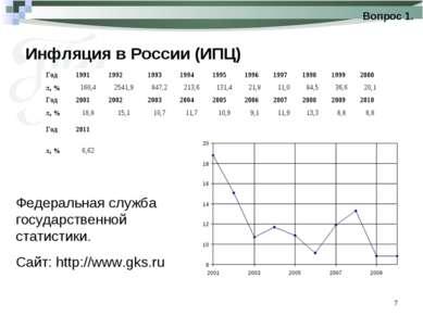 * Инфляция в России (ИПЦ) Вопрос 1. Федеральная служба государственной статис...