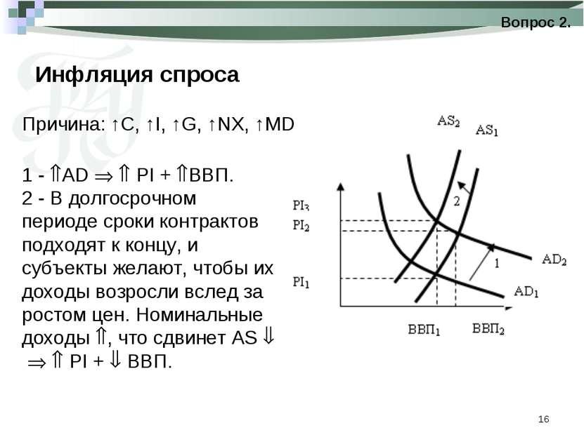 * Инфляция спроса Вопрос 2. Причина: ↑C, ↑I, ↑G, ↑NX, ↑MD 1 - AD PI + ВВП. 2 ...