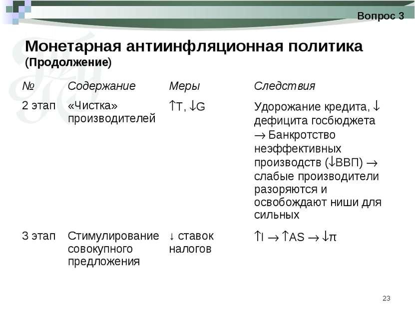 * Монетарная антиинфляционная политика (Продолжение) Вопрос 3 № Содержание Ме...