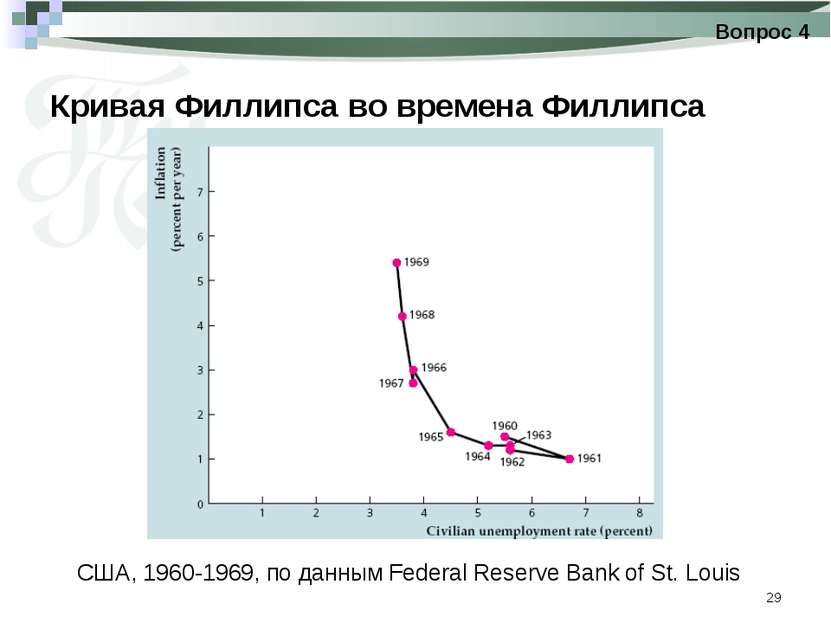 * Кривая Филлипса во времена Филлипса Вопрос 4 США, 1960-1969, по данным Fede...